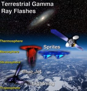 Sprites, thunderstorms, terrestrial gamma ray flashes